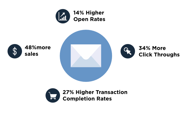 Coupons Increase Email Engagement